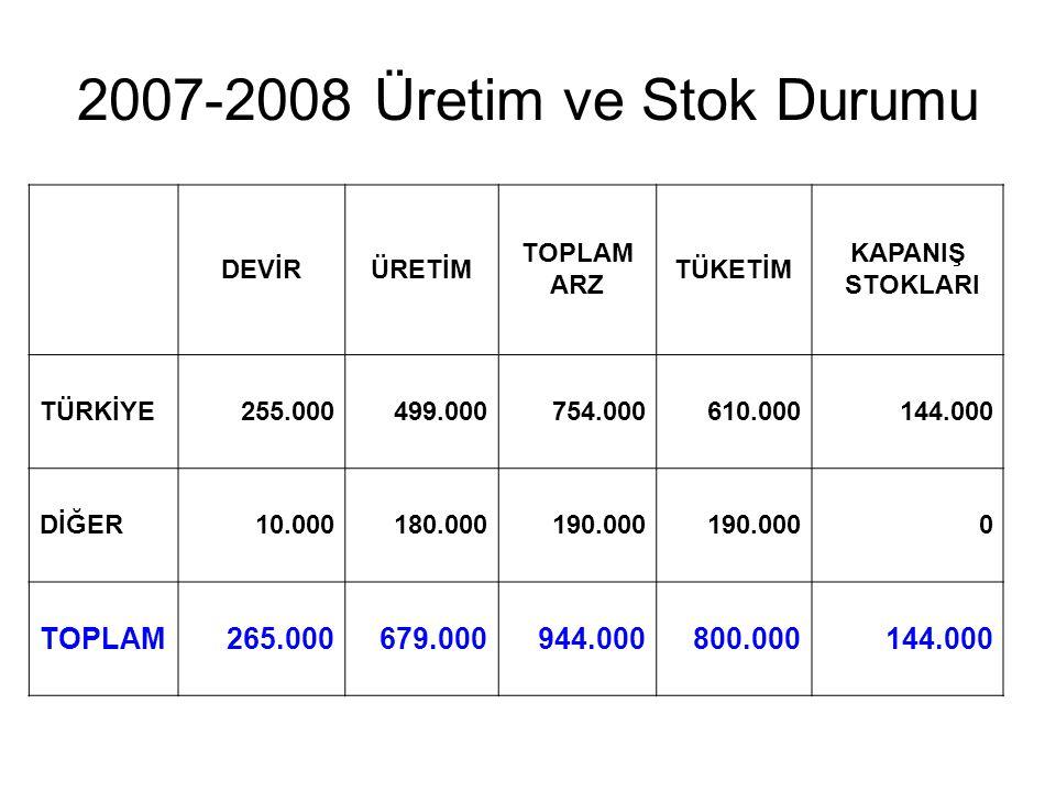 2007-2008 Üretim ve Stok Durumu DEVİRÜRETİM TOPLAM ARZ TÜKETİM KAPANIŞ STOKLARI TÜRKİYE255.000499.000754.000610.000144.000 DİĞER10.000180.000190.000 0