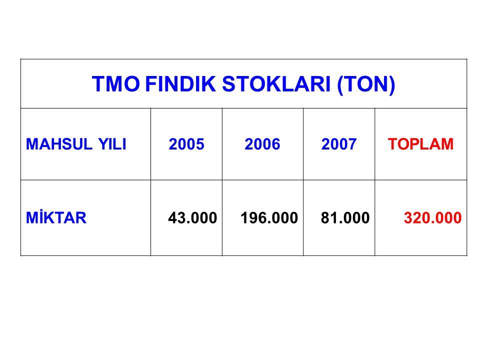 TMO FINDIK STOKLARI (TON) MAHSUL YILI200520062007TOPLAM MİKTAR43.000196.00081.000320.000