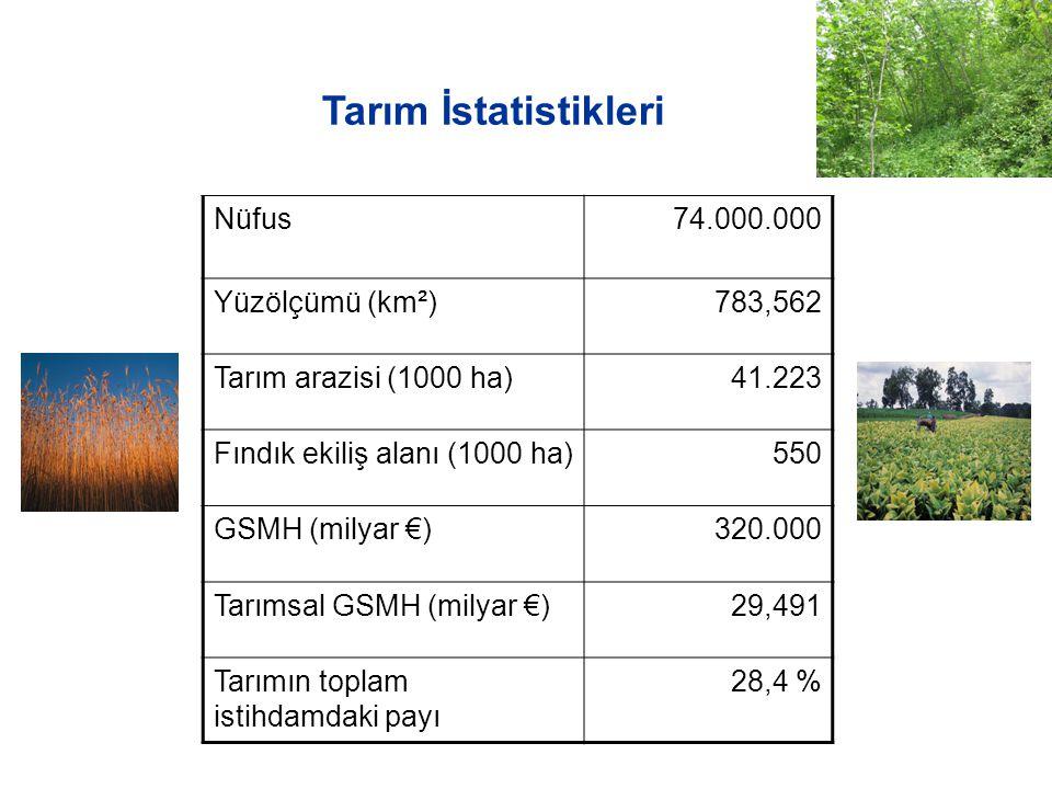 Tarım İstatistikleri Nüfus74.000.000 Yüzölçümü (km²)783,562 Tarım arazisi (1000 ha)41.223 Fındık ekiliş alanı (1000 ha)550 GSMH (milyar €)320.000 Tarımsal GSMH (milyar €)29,491 Tarımın toplam istihdamdaki payı 28,4 %