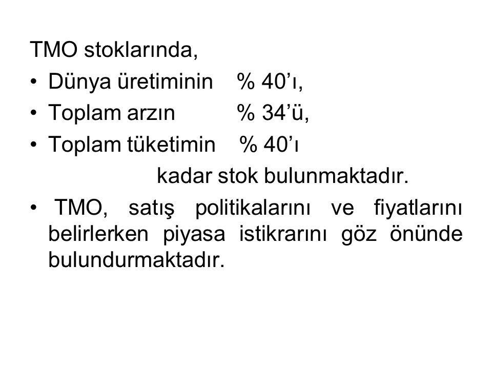 TMO stoklarında, Dünya üretiminin % 40'ı, Toplam arzın % 34'ü, Toplam tüketimin % 40'ı kadar stok bulunmaktadır. TMO, satış politikalarını ve fiyatlar