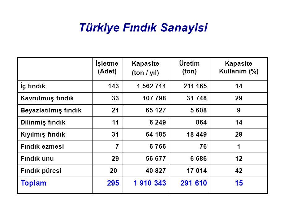 Türkiye Fındık Sanayisi İşletme (Adet) Kapasite (ton / yıl) Üretim (ton) Kapasite Kullanım (%) İç fındık1431 562 714211 16514 Kavrulmuş fındık33107 79