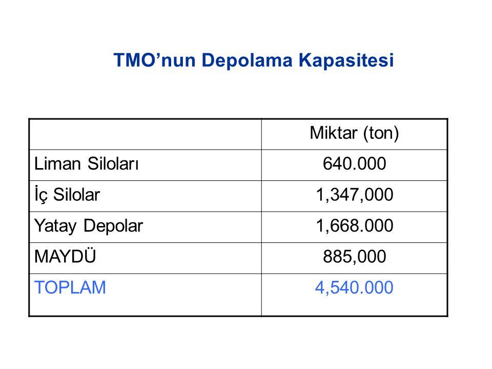 TMO'nun Depolama Kapasitesi Miktar (ton) Liman Siloları640.000 İç Silolar1,347,000 Yatay Depolar1,668.000 MAYDÜ885,000 TOPLAM4,540.000