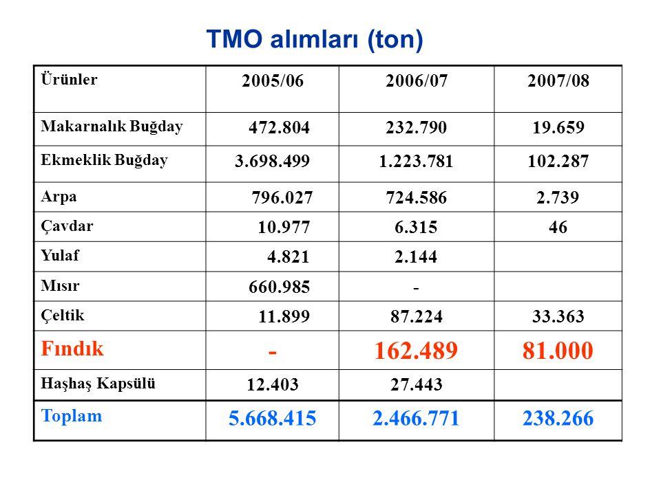 TMO alımları (ton) Ürünler 2005/062006/072007/08 Makarnalık Buğday 472.804232.79019.659 Ekmeklik Buğday 3.698.4991.223.781102.287 Arpa 796.027724.5862
