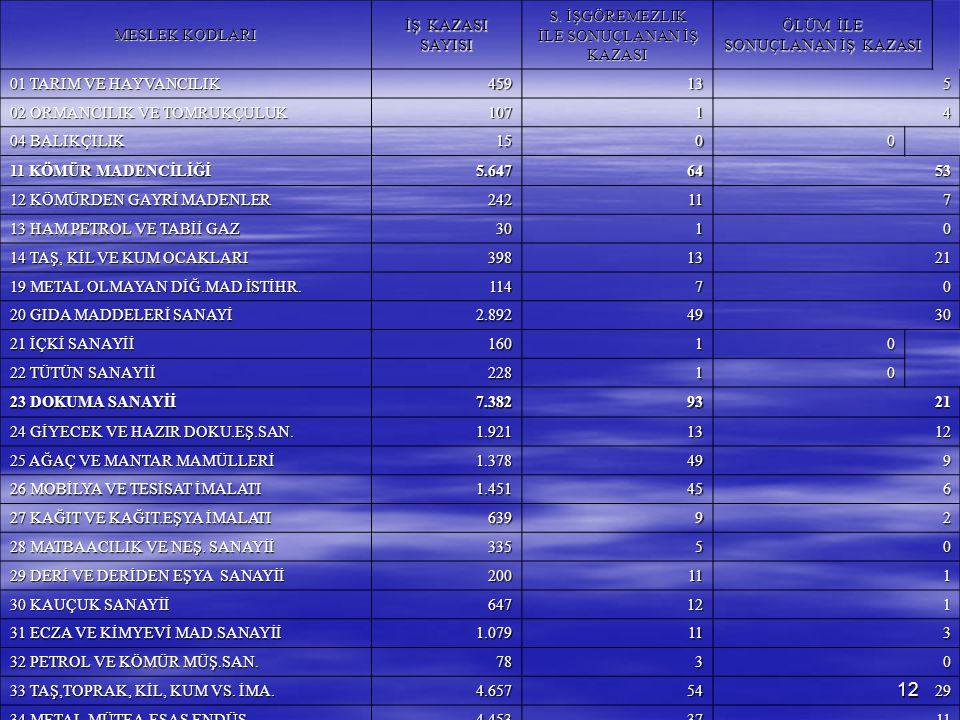 12 MESLEK KODLARI İŞ KAZASI SAYISI S. İŞGÖREMEZLIK İLE SONUÇLANAN İŞ KAZASI ÖLÜM İLE SONUÇLANAN İŞ KAZASI 01 TARIM VE HAYVANCILIK 459135 02 ORMANCILIK
