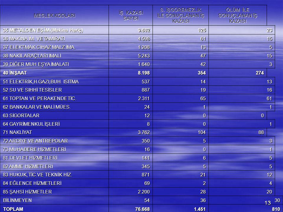 13 MESLEK KODLARI İŞ KAZASI SAYISI S. İŞGÖREMEZLIK İLE SONUÇLANAN İŞ KAZASI ÖLÜM İLE SONUÇLANAN İŞ KAZASI 35 METALDEN EŞ.İM.(Makina Hariç) 9.68212523