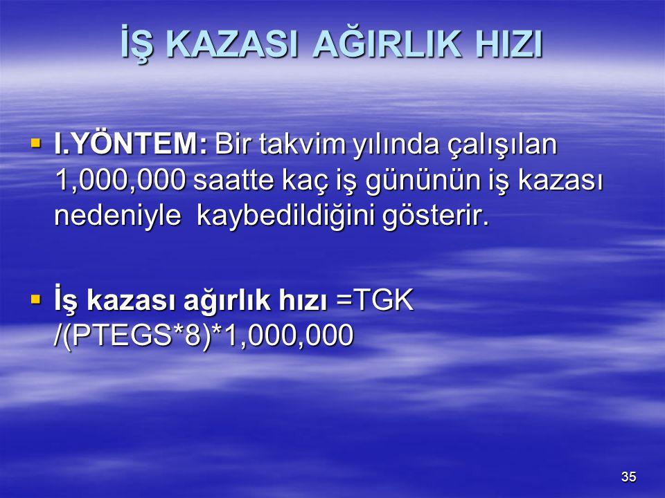 35 İŞ KAZASI AĞIRLIK HIZI  I.YÖNTEM: Bir takvim yılında çalışılan 1,000,000 saatte kaç iş gününün iş kazası nedeniyle kaybedildiğini gösterir.  İş k