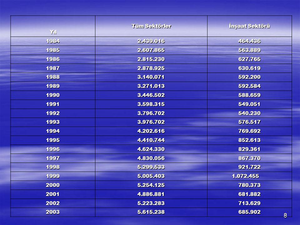 8 Yıl Tüm Sektörler İnşaat Sektörü 19842.439.016464.436 19852.607.865563.889 19862.815.230627.765 19872.878.925630.619 19883.140.071592.200 19893.271.