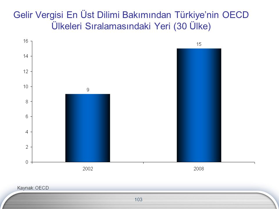 103 Gelir Vergisi En Üst Dilimi Bakımından Türkiye'nin OECD Ülkeleri Sıralamasındaki Yeri (30 Ülke) Kaynak: OECD