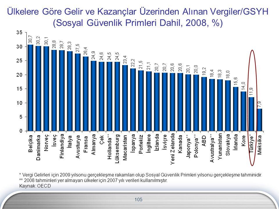 105 Ülkelere Göre Gelir ve Kazançlar Üzerinden Alınan Vergiler/GSYH (Sosyal Güvenlik Primleri Dahil, 2008, %) * Vergi Gelirleri için 2009 yılsonu gerç