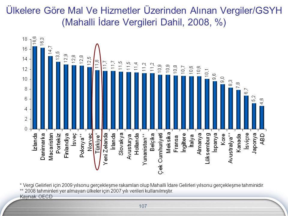 107 Ülkelere Göre Mal Ve Hizmetler Üzerinden Alınan Vergiler/GSYH (Mahalli İdare Vergileri Dahil, 2008, %) * Vergi Gelirleri için 2009 yılsonu gerçekl