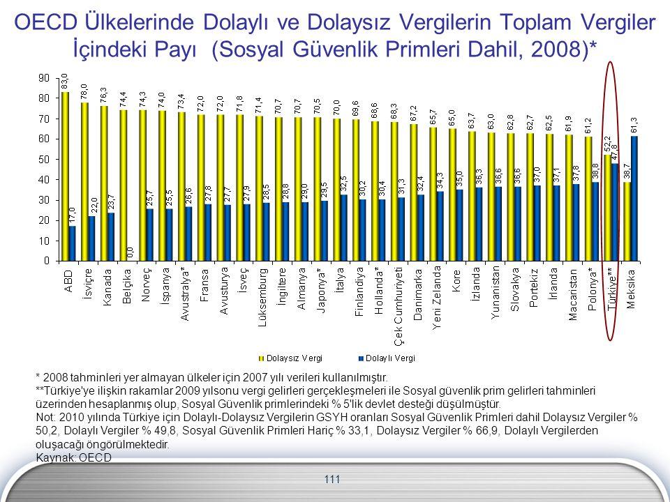 111 OECD Ülkelerinde Dolaylı ve Dolaysız Vergilerin Toplam Vergiler İçindeki Payı (Sosyal Güvenlik Primleri Dahil, 2008)* * 2008 tahminleri yer almaya