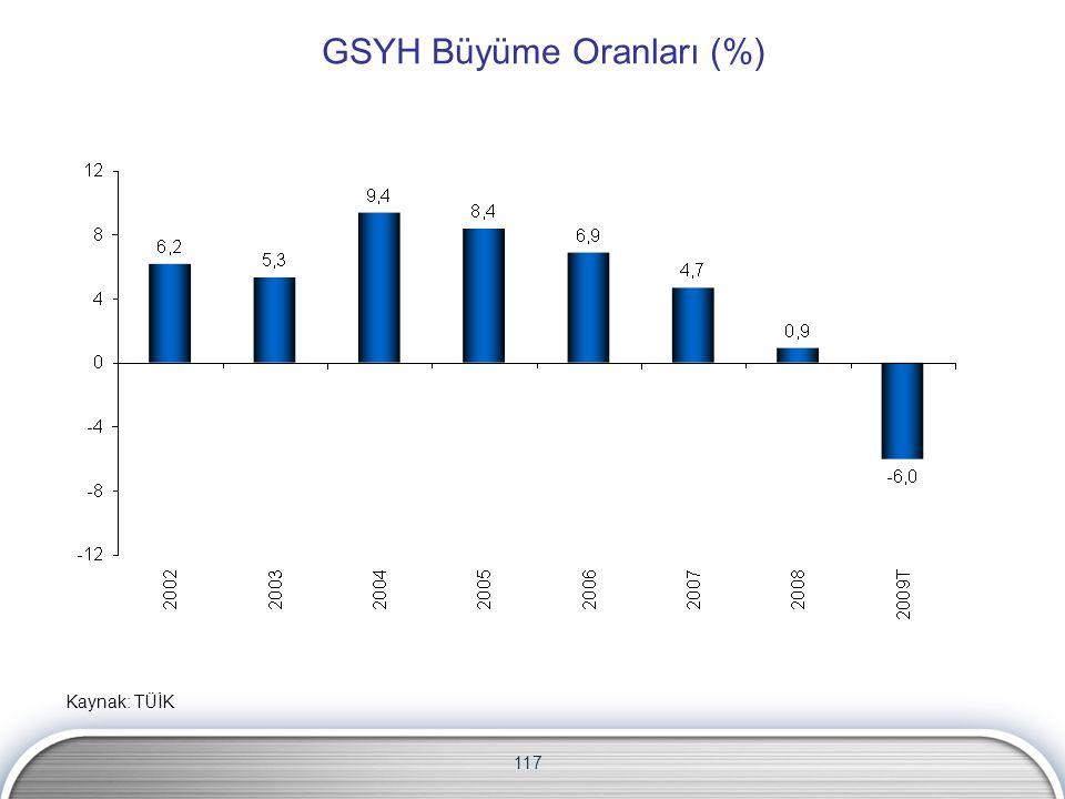 117 GSYH Büyüme Oranları (%) Kaynak: TÜİK