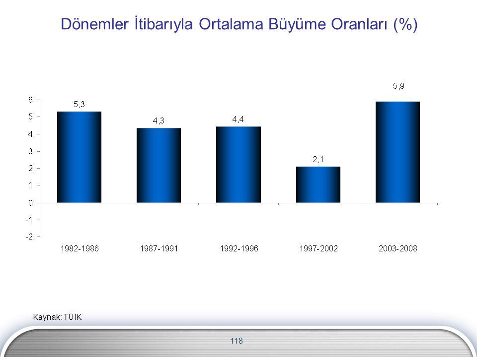118 Dönemler İtibarıyla Ortalama Büyüme Oranları (%) Kaynak: TÜİK