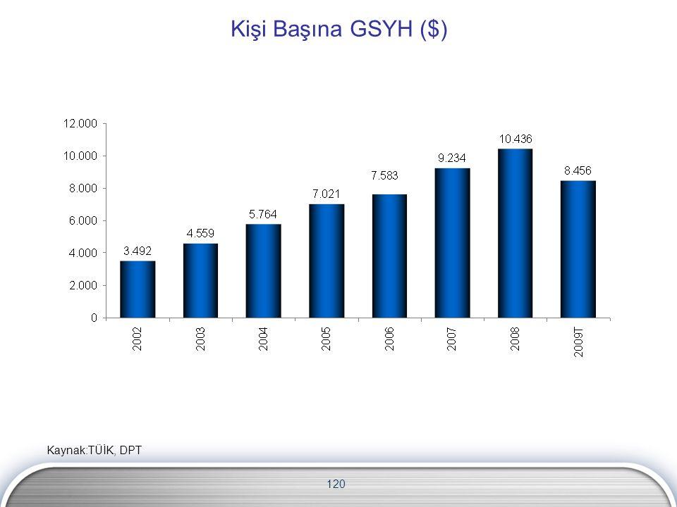 120 Kişi Başına GSYH ($) Kaynak:TÜİK, DPT