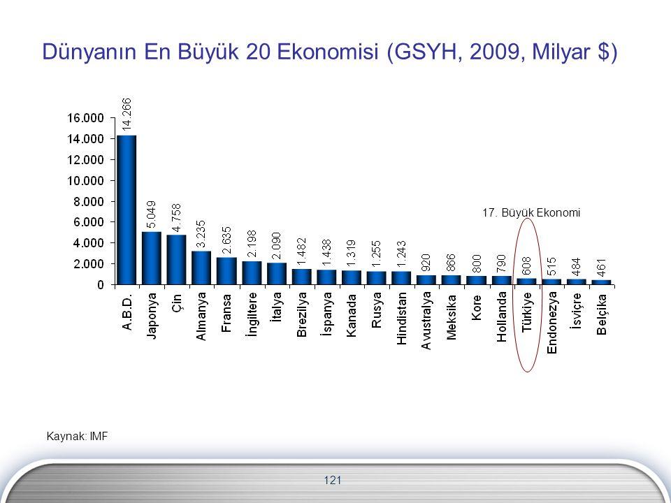 121 Dünyanın En Büyük 20 Ekonomisi (GSYH, 2009, Milyar $) Kaynak: IMF 17. Büyük Ekonomi