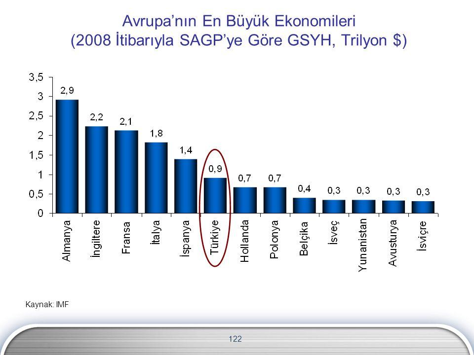 122 Avrupa'nın En Büyük Ekonomileri (2008 İtibarıyla SAGP'ye Göre GSYH, Trilyon $) Kaynak: IMF