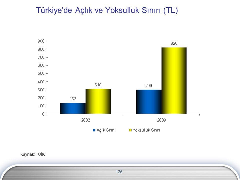 126 Türkiye'de Açlık ve Yoksulluk Sınırı (TL) Kaynak: TÜİK