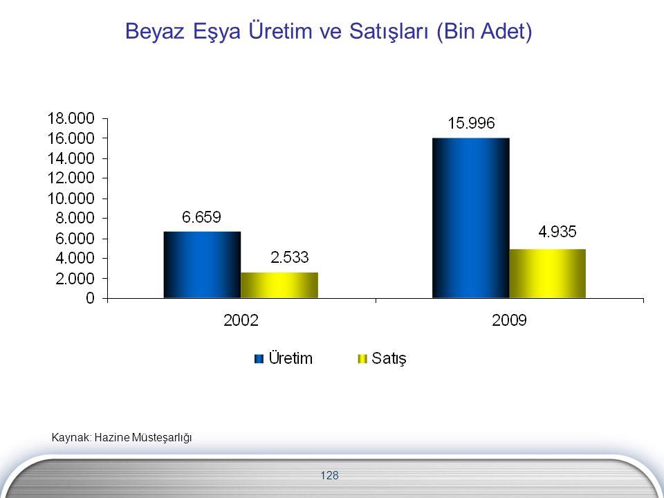 128 Kaynak: Hazine Müsteşarlığı Beyaz Eşya Üretim ve Satışları (Bin Adet)