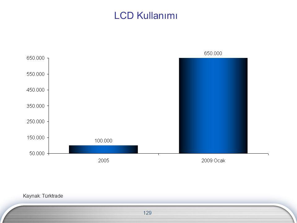 129 LCD Kullanımı Kaynak: Türktrade