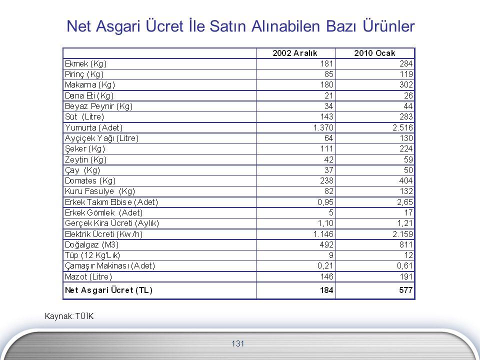 131 Net Asgari Ücret İle Satın Alınabilen Bazı Ürünler Kaynak: TÜİK