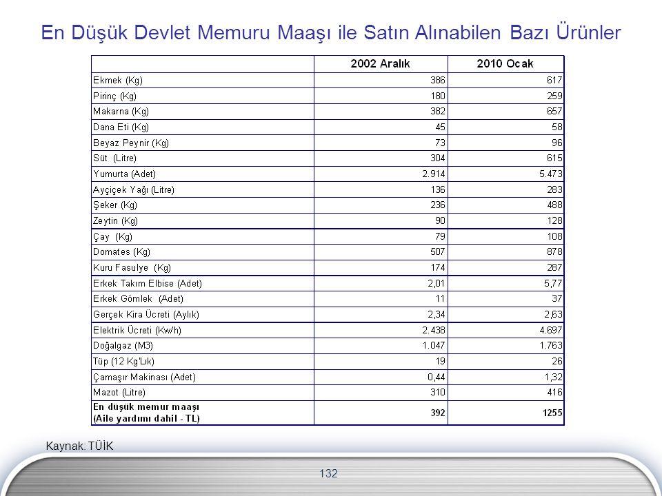 132 En Düşük Devlet Memuru Maaşı ile Satın Alınabilen Bazı Ürünler Kaynak: TÜİK