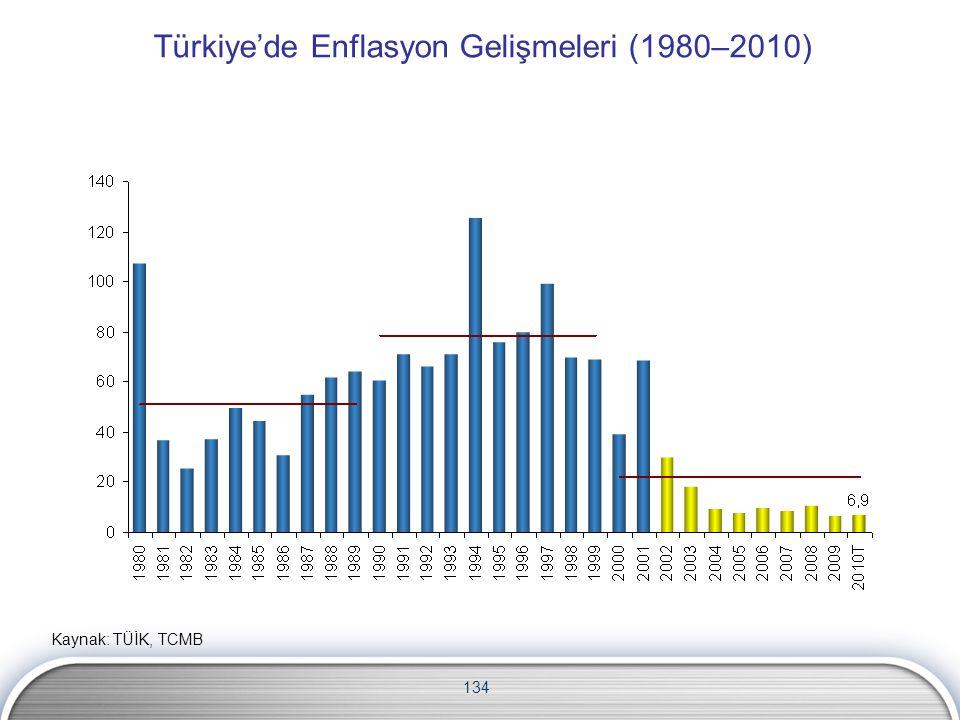 134 Türkiye'de Enflasyon Gelişmeleri (1980–2010) Kaynak: TÜİK, TCMB