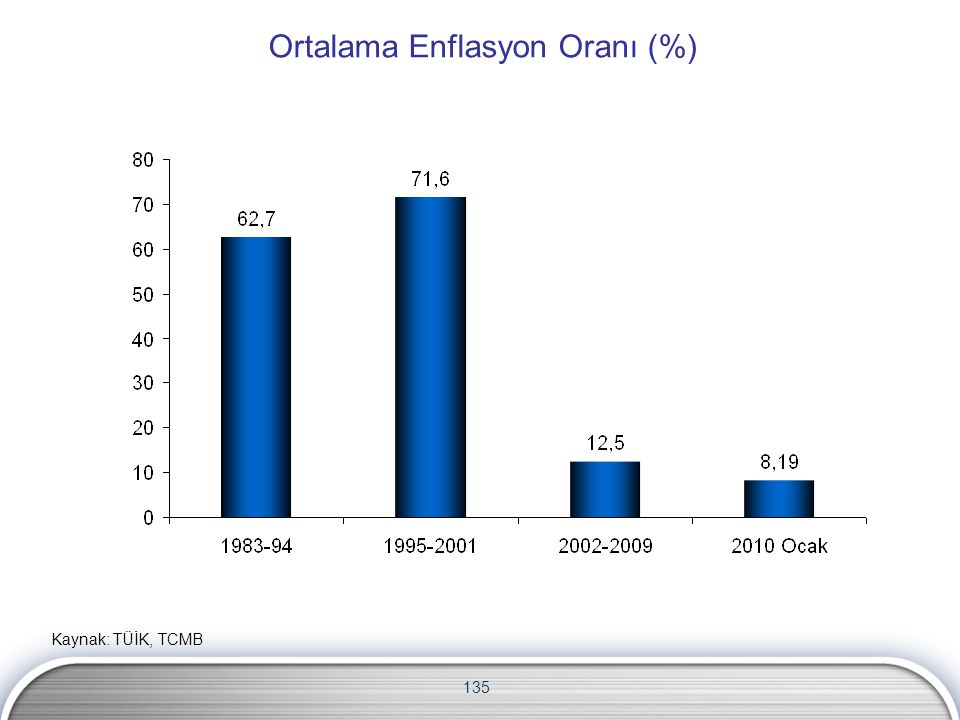 135 Ortalama Enflasyon Oranı (%) Kaynak: TÜİK, TCMB