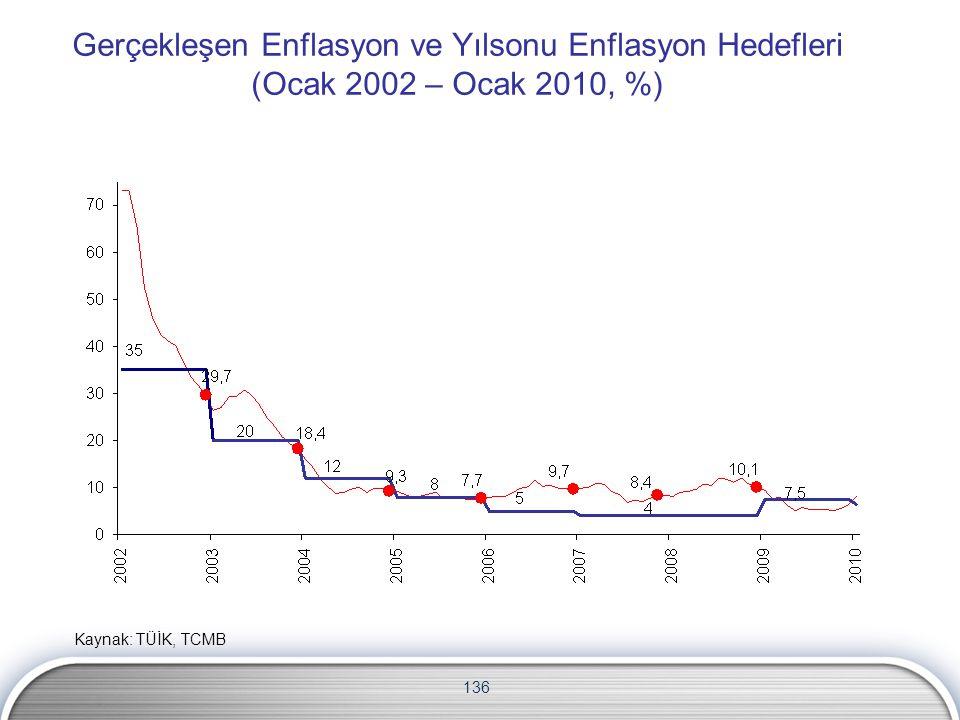 136 Gerçekleşen Enflasyon ve Yılsonu Enflasyon Hedefleri (Ocak 2002 – Ocak 2010, %) Kaynak: TÜİK, TCMB