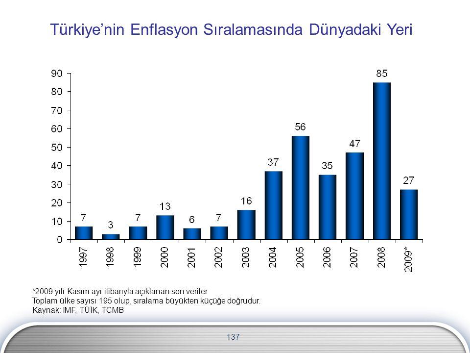 137 Türkiye'nin Enflasyon Sıralamasında Dünyadaki Yeri *2009 yılı Kasım ayı itibarıyla açıklanan son veriler Toplam ülke sayısı 195 olup, sıralama büy