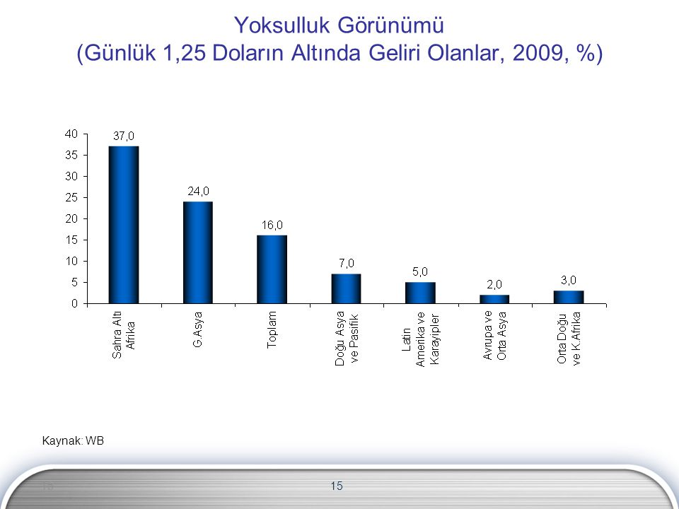 15 Yoksulluk Görünümü (Günlük 1,25 Doların Altında Geliri Olanlar, 2009, %) Kaynak: WB