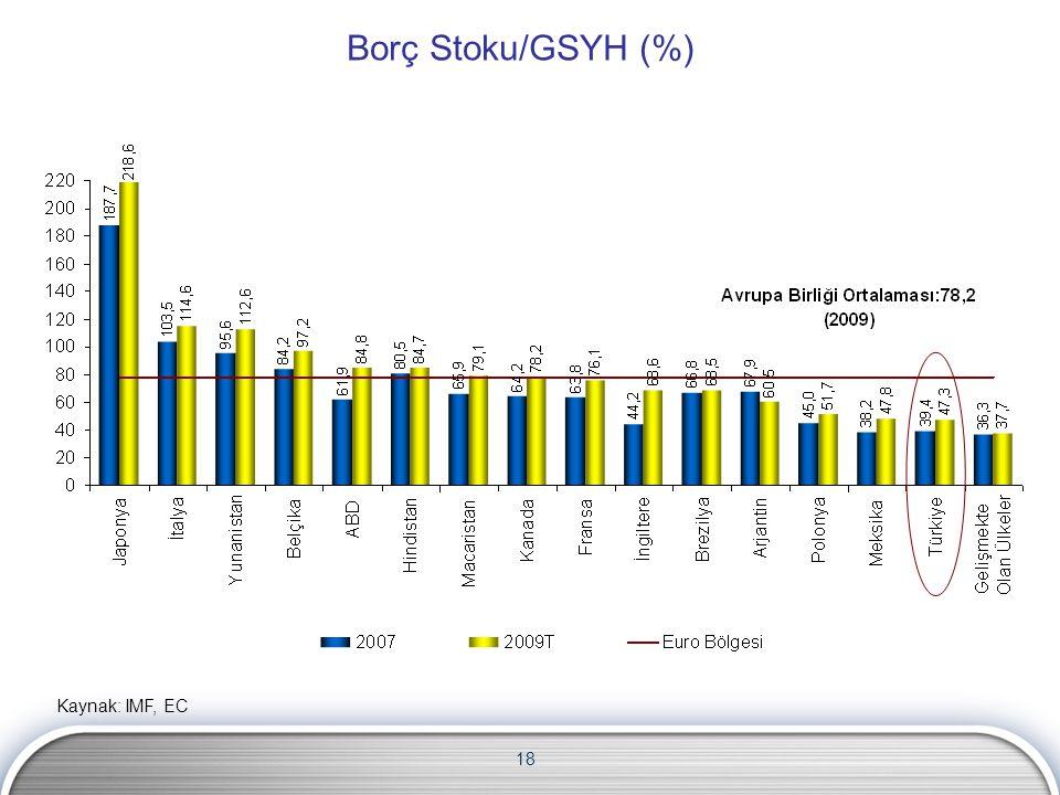 18 Borç Stoku/GSYH (%) Kaynak: IMF, EC