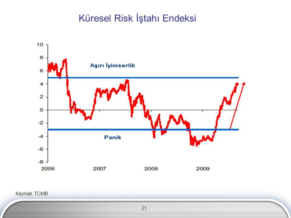 21 Küresel Risk İştahı Endeksi Kaynak: TCMB