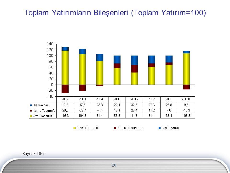 26 Toplam Yatırımların Bileşenleri (Toplam Yatırım=100) Kaynak: DPT