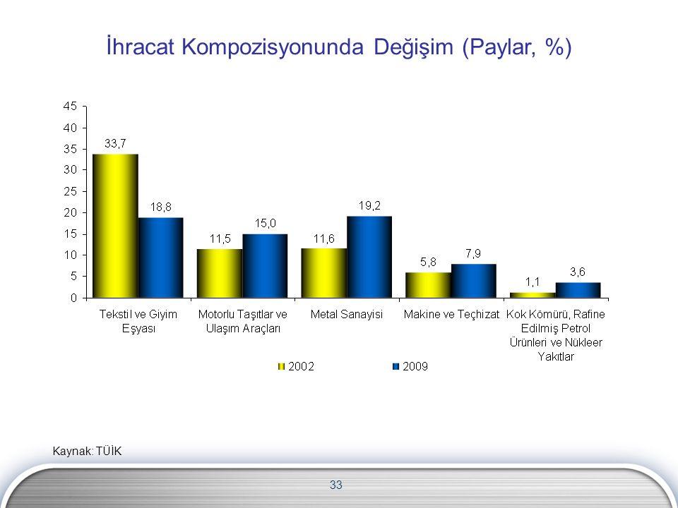 33 İhracat Kompozisyonunda Değişim (Paylar, %) Kaynak: TÜİK