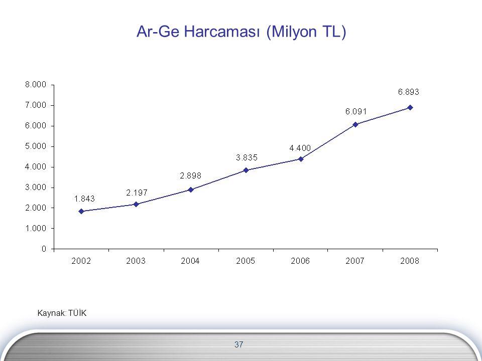 37 Ar-Ge Harcaması (Milyon TL) Kaynak: TÜİK