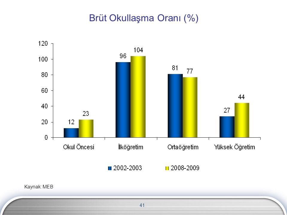 41 Brüt Okullaşma Oranı (%) Kaynak: MEB