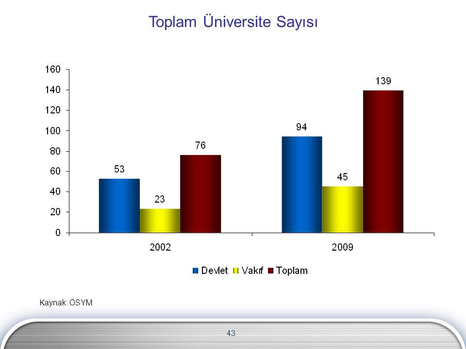 43 Toplam Üniversite Sayısı Kaynak: ÖSYM