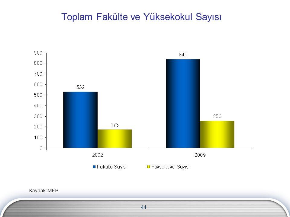 44 Toplam Fakülte ve Yüksekokul Sayısı Kaynak: MEB