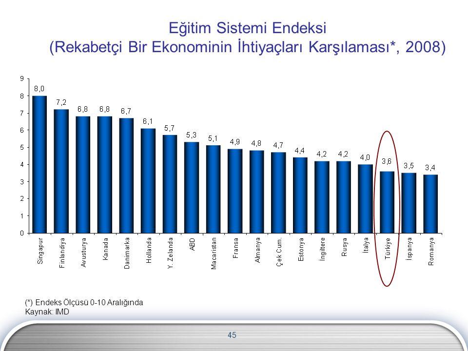 45 Eğitim Sistemi Endeksi (Rekabetçi Bir Ekonominin İhtiyaçları Karşılaması*, 2008) (*) Endeks Ölçüsü 0-10 Aralığında Kaynak: IMD