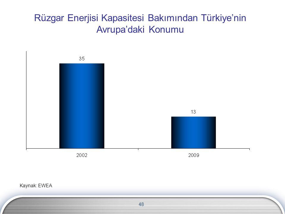 48 Rüzgar Enerjisi Kapasitesi Bakımından Türkiye'nin Avrupa'daki Konumu Kaynak: EWEA