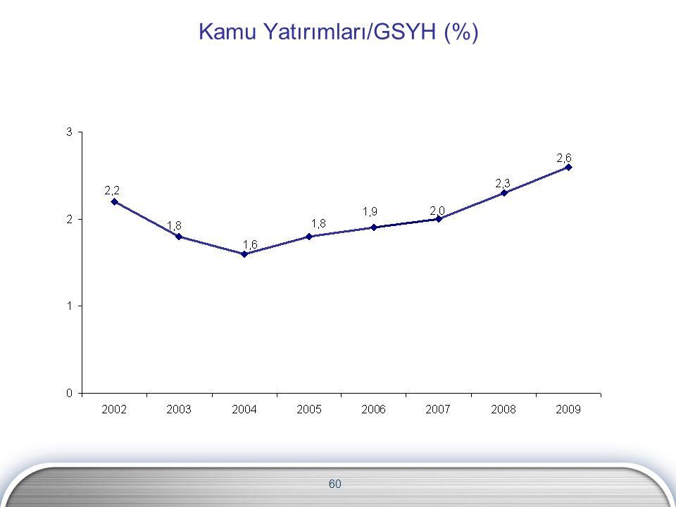 60 Kamu Yatırımları/GSYH (%)