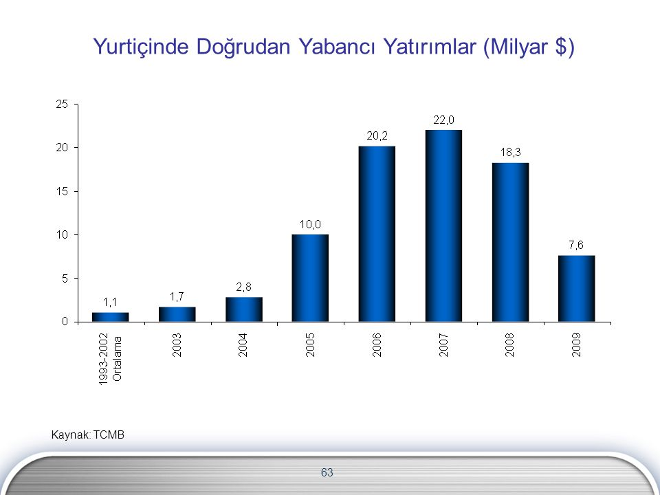 63 Yurtiçinde Doğrudan Yabancı Yatırımlar (Milyar $) Kaynak: TCMB