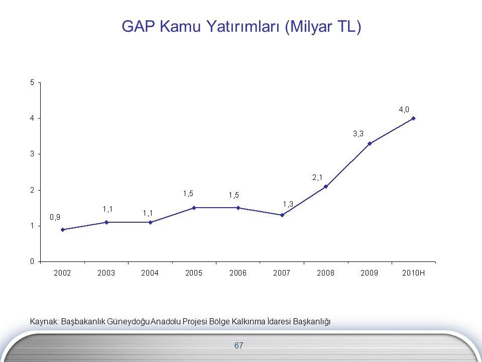 67 GAP Kamu Yatırımları (Milyar TL) Kaynak: Başbakanlık Güneydoğu Anadolu Projesi Bölge Kalkınma İdaresi Başkanlığı