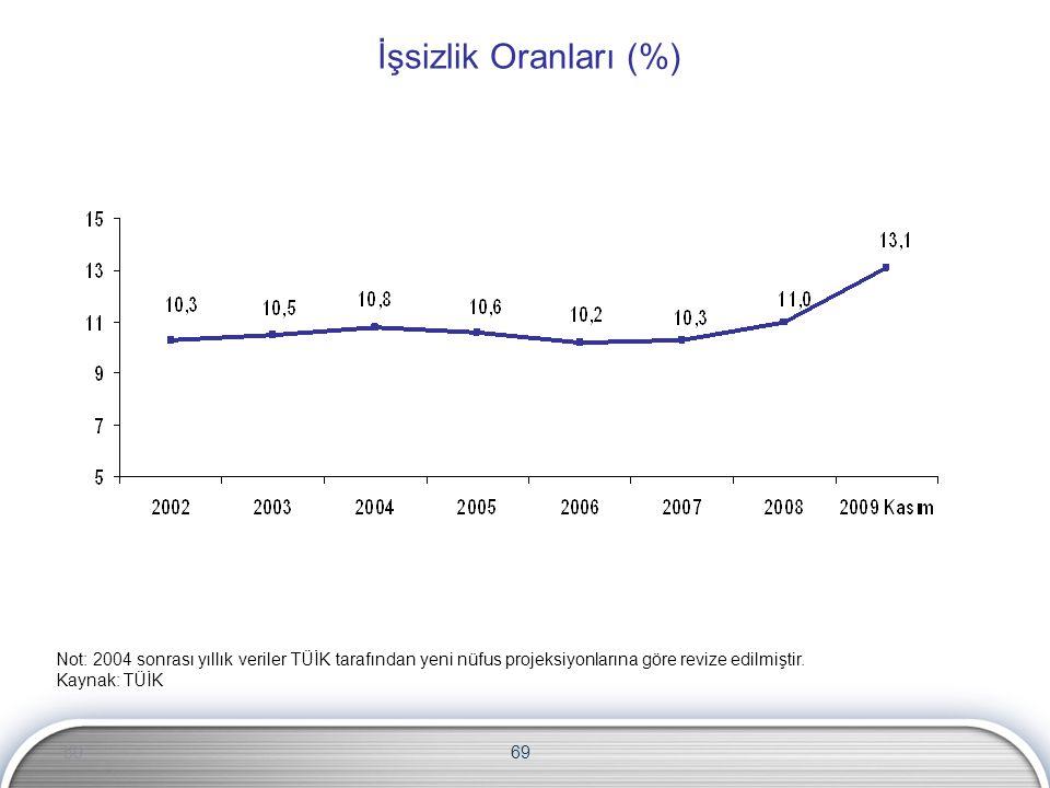 69 İşsizlik Oranları (%) Not: 2004 sonrası yıllık veriler TÜİK tarafından yeni nüfus projeksiyonlarına göre revize edilmiştir. Kaynak: TÜİK 69