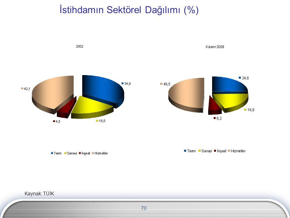 70 İstihdamın Sektörel Dağılımı (%) Kaynak: TÜİK