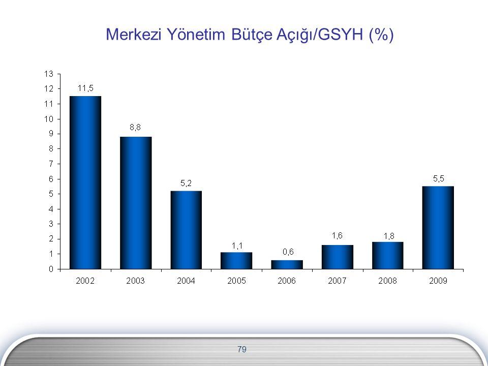 79 Merkezi Yönetim Bütçe Açığı/GSYH (%)