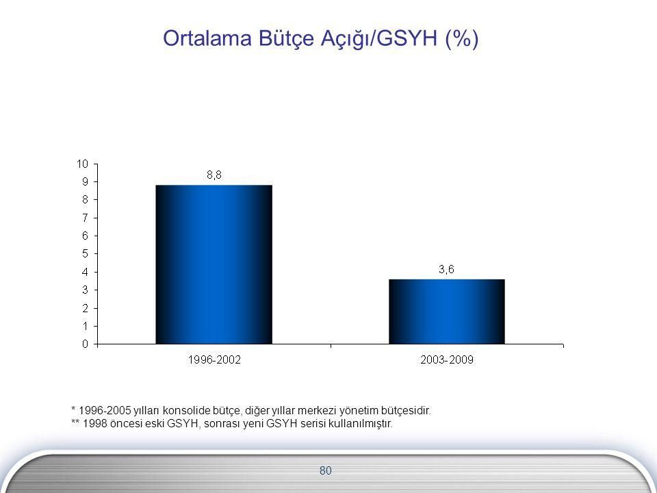 80 Ortalama Bütçe Açığı/GSYH (%) * 1996-2005 yılları konsolide bütçe, diğer yıllar merkezi yönetim bütçesidir. ** 1998 öncesi eski GSYH, sonrası yeni