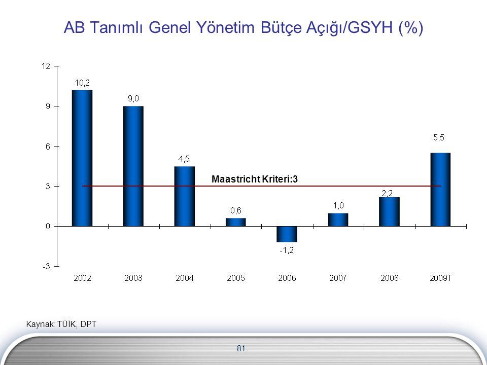 81 AB Tanımlı Genel Yönetim Bütçe Açığı/GSYH (%) Maastricht Kriteri:3 Kaynak: TÜİK, DPT