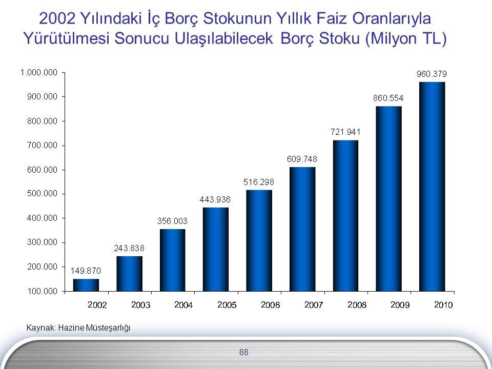 88 2002 Yılındaki İç Borç Stokunun Yıllık Faiz Oranlarıyla Yürütülmesi Sonucu Ulaşılabilecek Borç Stoku (Milyon TL) Kaynak: Hazine Müsteşarlığı