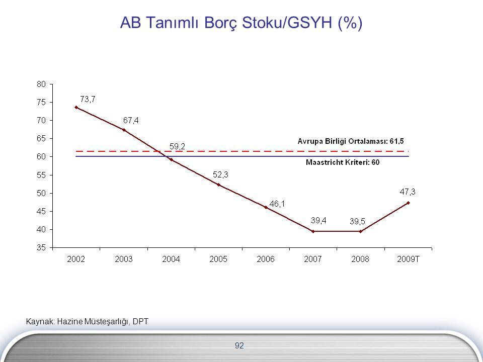 92 AB Tanımlı Borç Stoku/GSYH (%) Kaynak: Hazine Müsteşarlığı, DPT